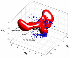 DA-SOL - Data Analysis Solutions: SVM Starter